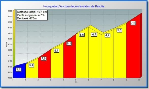 Hourquette_d_Ancizan_depuis_Payolle