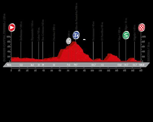 vuelta-a-espana-2016-stage-2-1470908343
