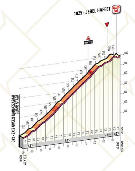 abu-dhabi-tour-2017-stage-3-1487411027