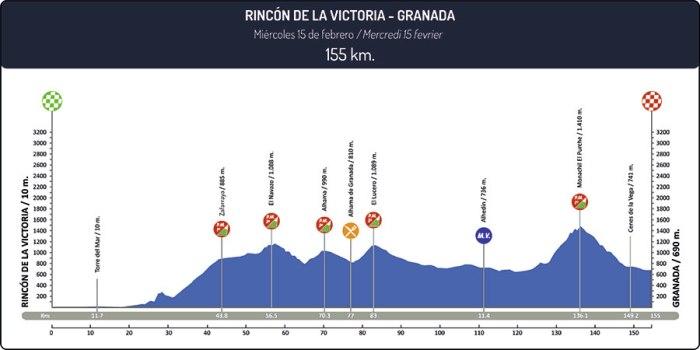 vuelta-a-andalucia-ruta-ciclista-del-sol-2017-stage-1-1485552148