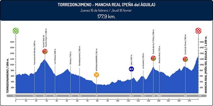 vuelta-a-andalucia-ruta-ciclista-del-sol-2017-stage-2-1485552244