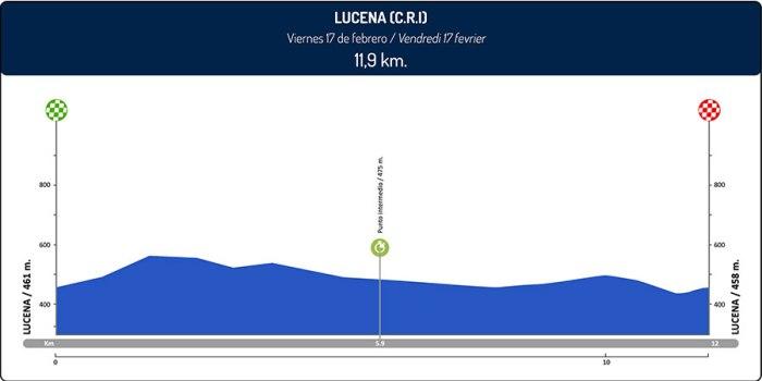 vuelta-a-andalucia-ruta-ciclista-del-sol-2017-stage-3-1485552303