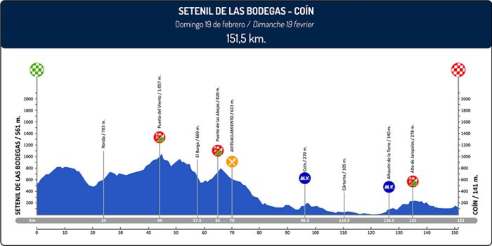 vuelta-a-andalucia-ruta-ciclista-del-sol-2017-stage-5-1485552427