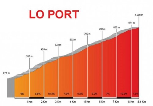 stage-5-lo-port