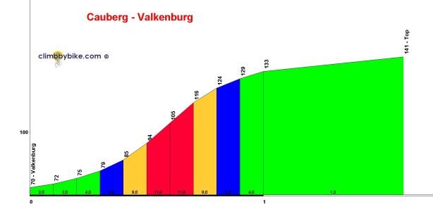 Cauberg_Valkenburg_profile