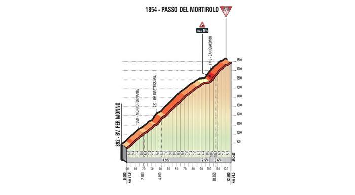 giro-ditalia-2017-stage-16-1493204070