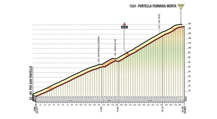 giro-ditalia-2017-stage-4-1493201908