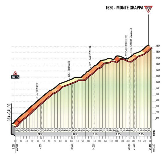 stage-20-monte-grappa