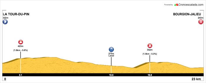 Dauphine Stage 4 (ITT)