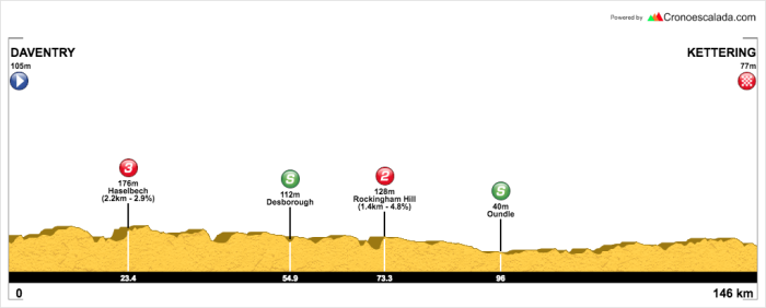 OVO Women's Tour Stage 1