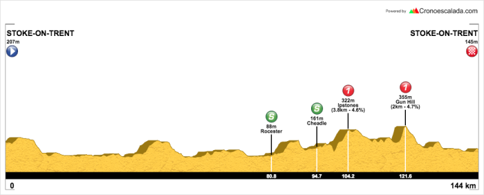 OVO Women's Tour Stage 2