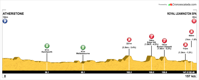 OVO Women's Tour Stage 3 (3)