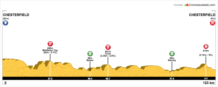 OVO Women's Tour Stage 4
