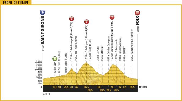 tour-de-france-2017-stage-13-1495792422