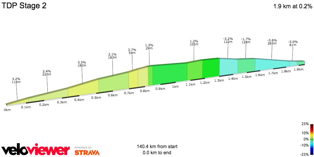 Final 2km Stage 2 Poland