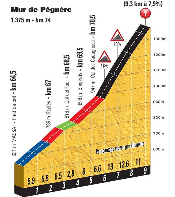 stage-13-mur-de-peguere