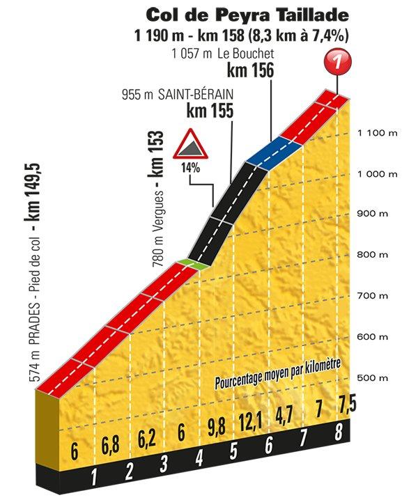 stage-15-col-de-peyra-taillade