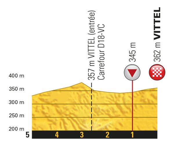 stage-4-1km