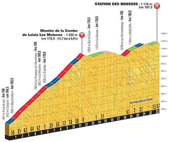 stage-8-Station-des-Rousses