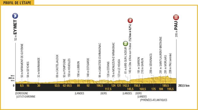 tour-de-france-2017-stage-11-1495792396