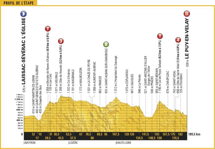 tour-de-france-2017-stage-15-1495792446