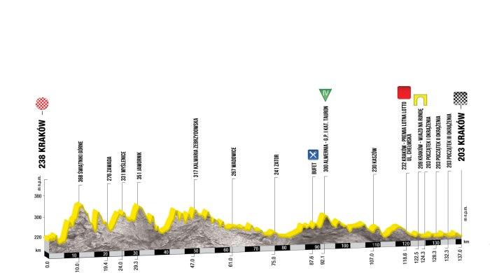 tour-de-pologne-2017-stage-1-1494923812