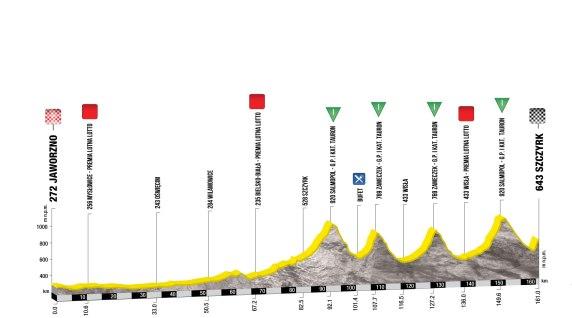 tour-de-pologne-2017-stage-3-1494923832