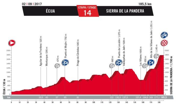 vuelta-a-espana-2017-stage-14-sierra-de-la-pandera-1484252560