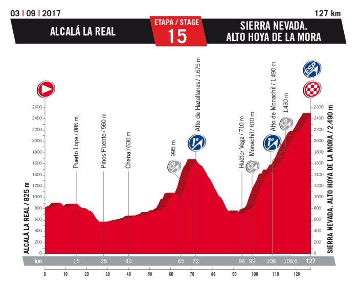 vuelta-a-espana-2017-stage-15-sierra-nevada-alto-hoya-1484252566