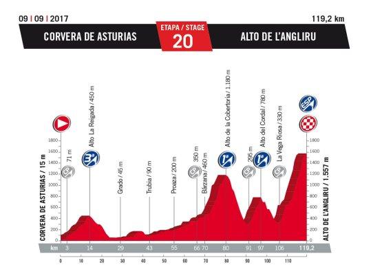 vuelta-a-espana-2017-stage-20-alto-de-l-angliru-1484252595