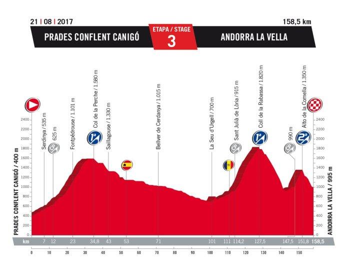 vuelta-a-espana-2017-stage-3-1484252451