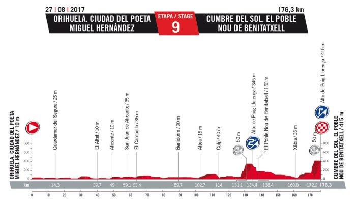 vuelta-a-espana-2017-stage-9-cumbre-del-sol-1484252526