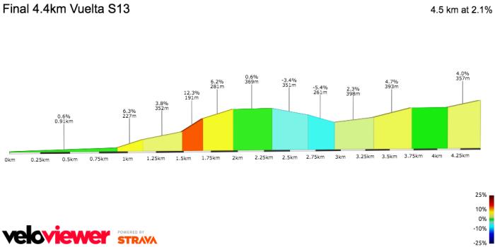 Vuelta13Finale