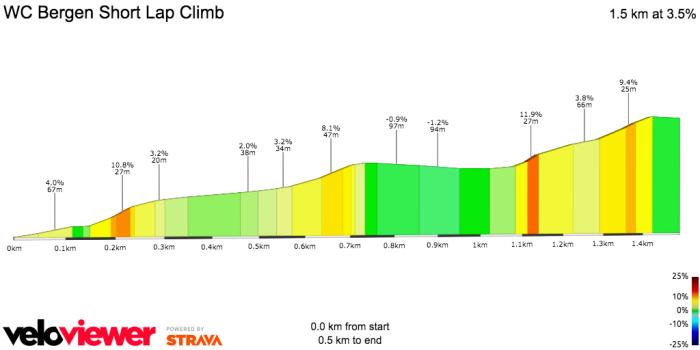 Bergen Short Lap Climb