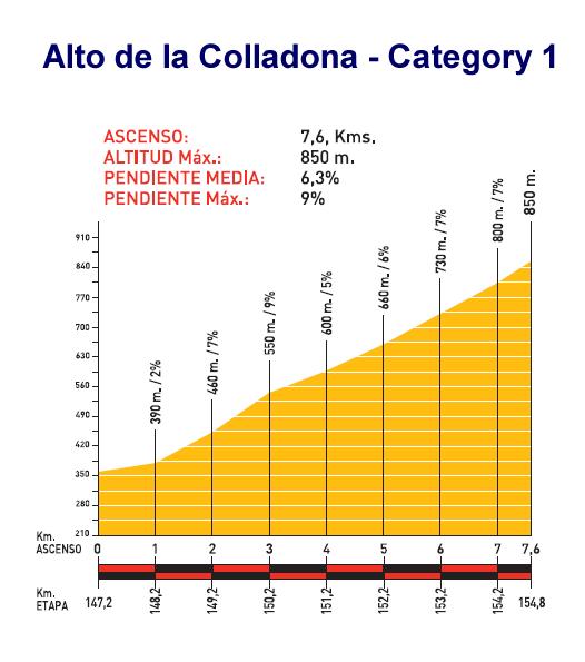 Profile_13_AltodeColladona
