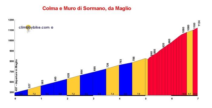 Colma-e-Muro-di-Sormano_Maglio_profile