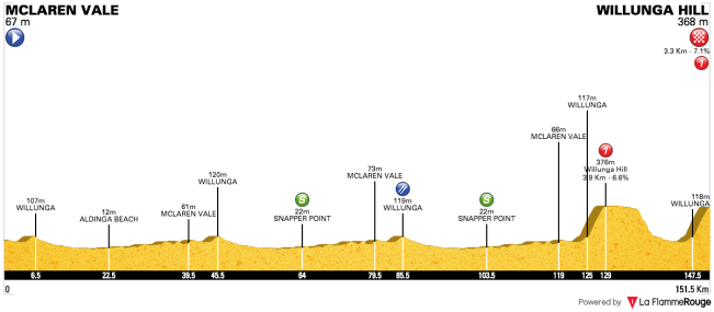 Santos Tour Down Under 2018 - Stage 5
