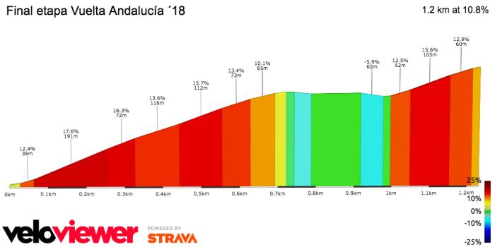 Andalucia S4 Fin