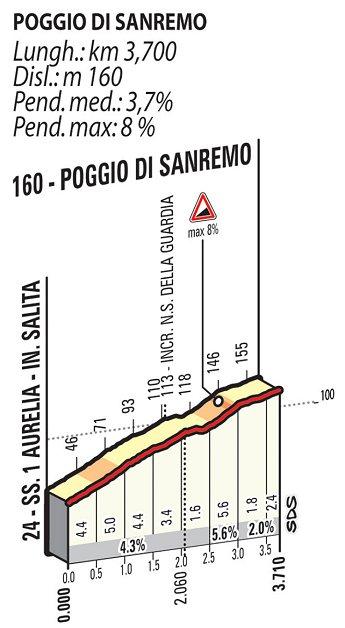 2015_milan_san_remo_route_poggio_climb_details