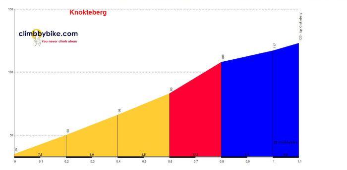 Knokteberg_profile