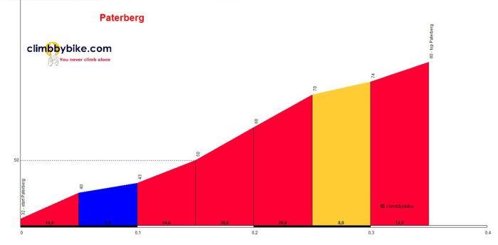 Paterberg_profile