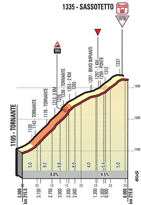 stage-4-1km (1)
