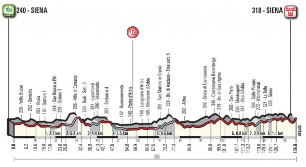 strade-bianche-we-2018-profile-e0a6d34906
