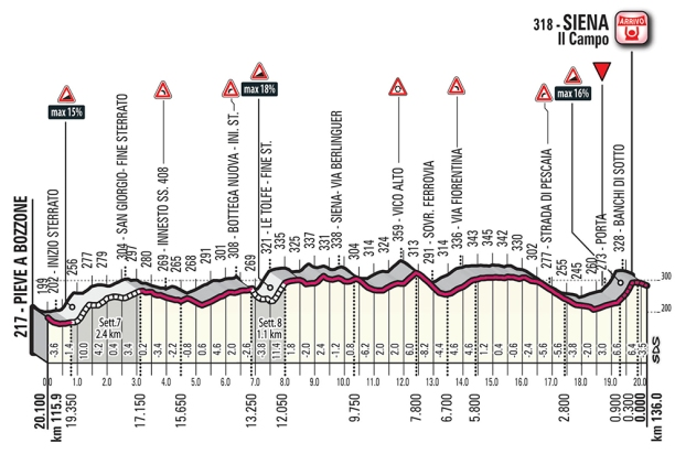 strade-bianche-we-2018-result-finish-41ff644173