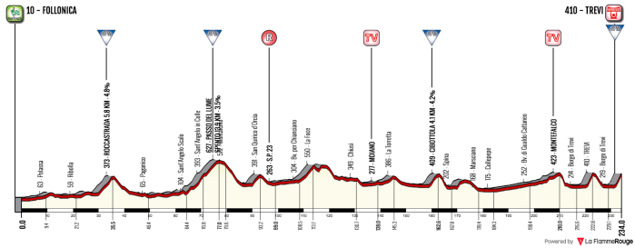 tirreno-adriatico-2018-stage-3