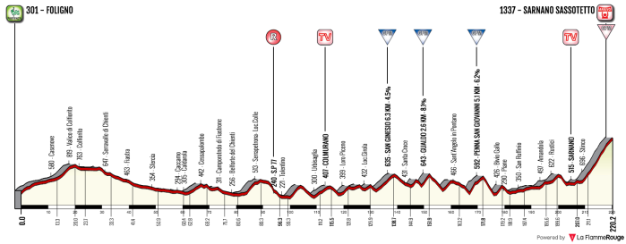 tirreno-adriatico-2018-stage-4