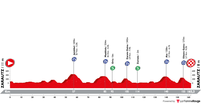 itzulia-basque-country-2018-stage-1