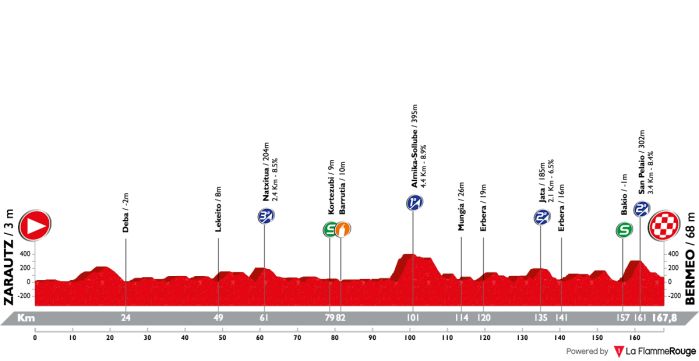 itzulia-basque-country-2018-stage-2