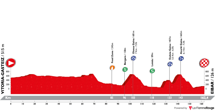 itzulia-basque-country-2018-stage-5