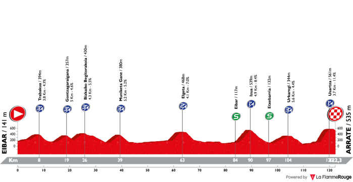 itzulia-basque-country-2018-stage-6